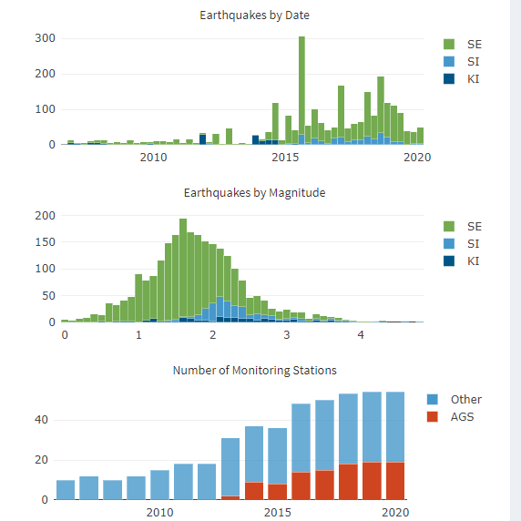 Image of graphs on the Alberta Earthquakes Dashboard.