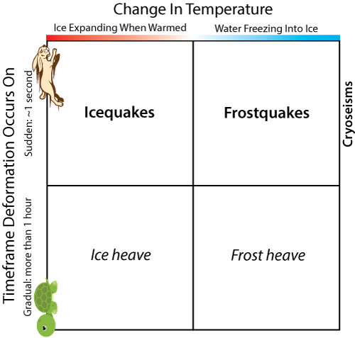 Cryoseism - speed of temperature change