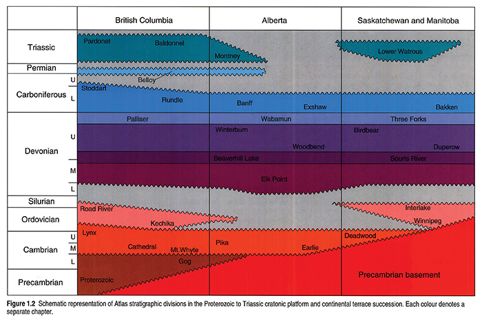 Schematic representation of Atlas stratigraphic divisions in the Jurassic to Paleocene foreland basin succession