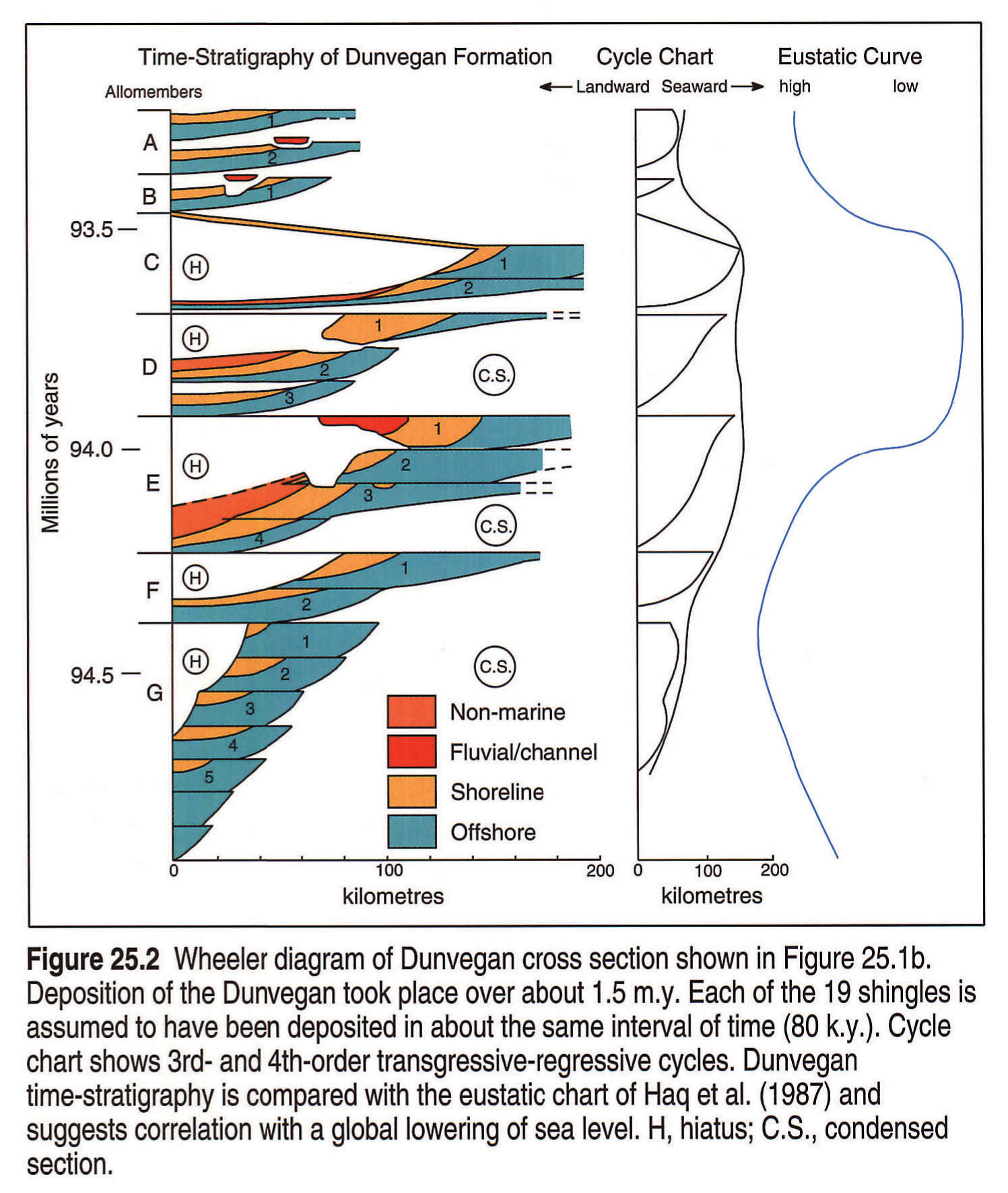 evolution of sequence stratigraphy Original article oceanographic and eustatic control of carbonate platform evolution and sequence stratigraphy on the cretaceous (valanginian–campanian) passive margin, northern gulf of mexico.